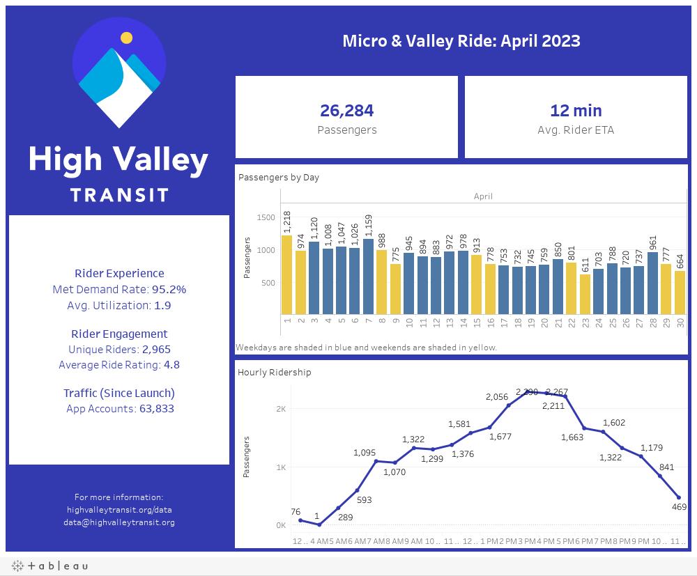 Micro Dashboard (Month 1)