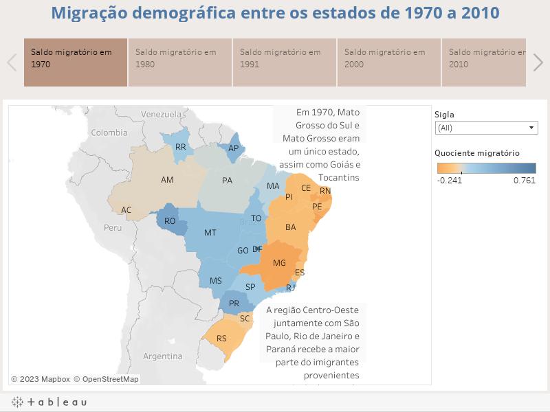 Migração demográfica entre os estados de 1970 a 2010