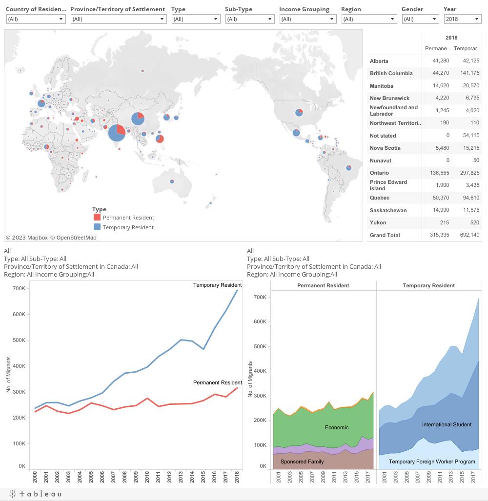 Migration Flows – CIDP | Canadian International Development
