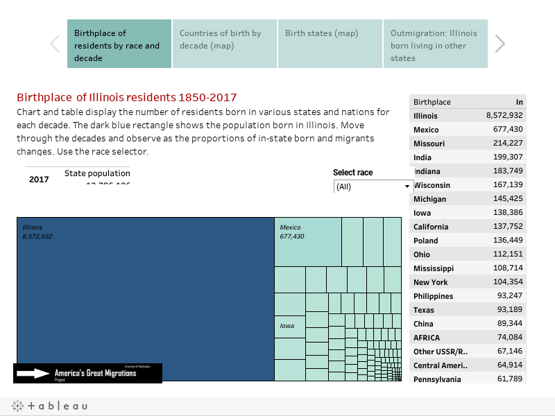 Illinois Migration History