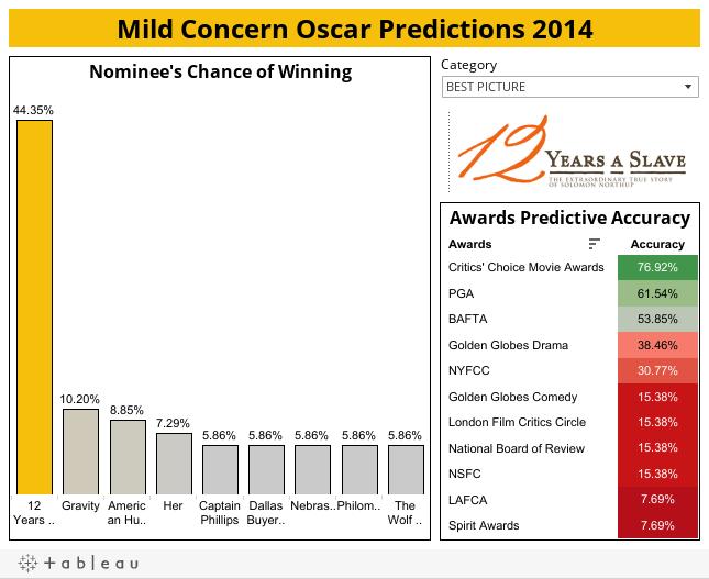 Mild Concern Oscar Predictions 2014