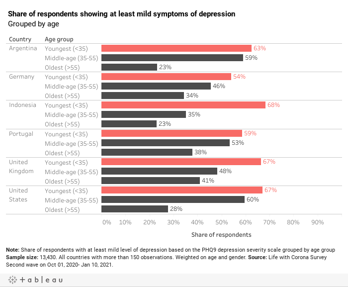 Depression and age
