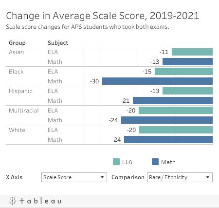 Scale Score Change