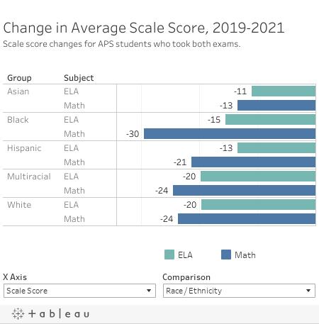 Scale Score Change Mobile
