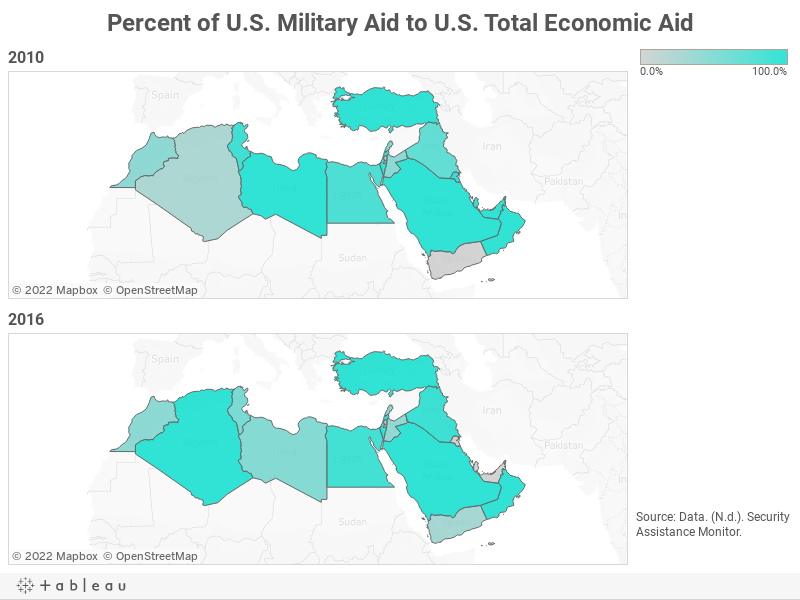 Percent of U.S. Military Aid to U.S. Total Economic Aid