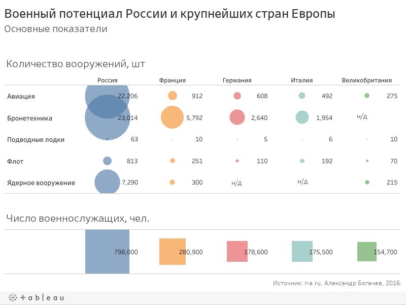 Военный потенциал России и крупнейших стран ЕвропыОсновные показатели