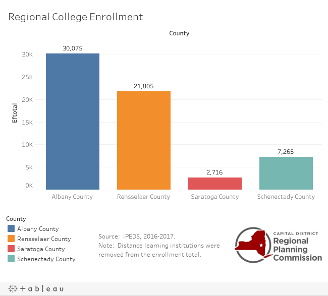 College Enrollment by County