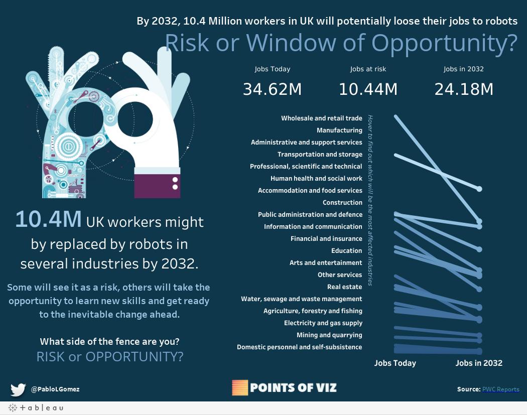 Workers vs Robots