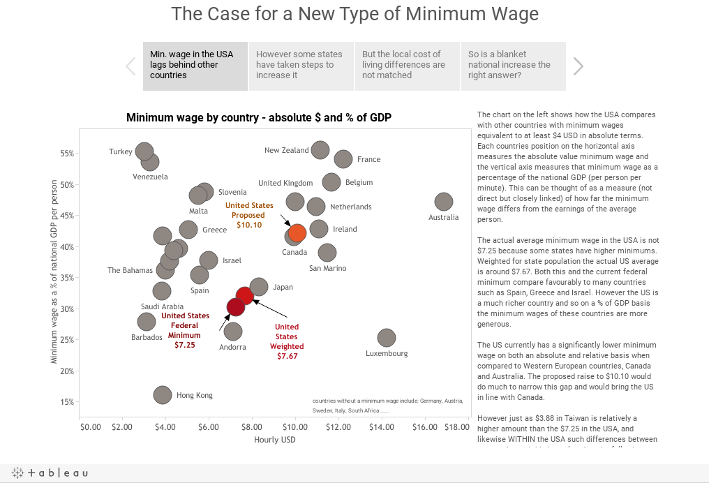 The Case for a New Type of Minimum Wage