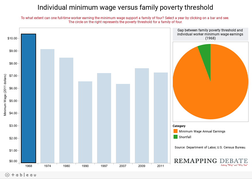 Individual minimum wage and family poverty threshold