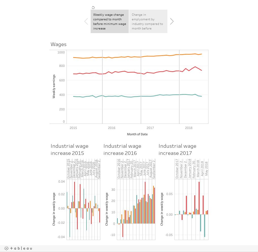 interactive graph how minimum wage hikes hit job market economy law politics business. Black Bedroom Furniture Sets. Home Design Ideas