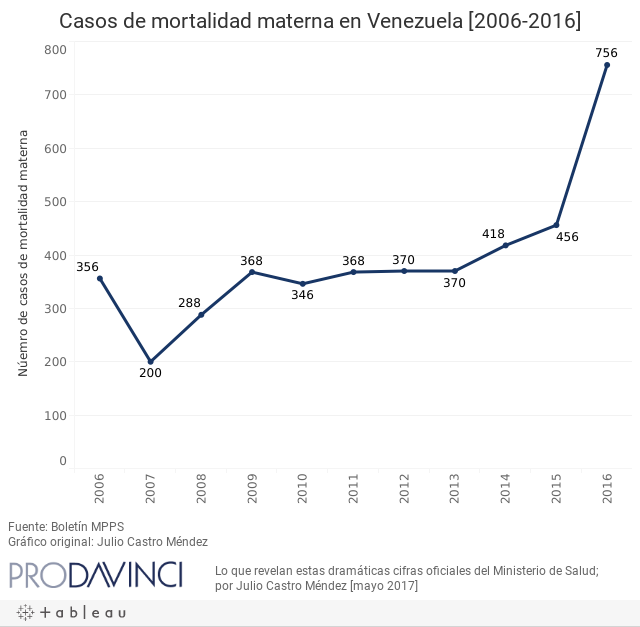 Casos de mortalidad materna en Venezuela [2006-2016]