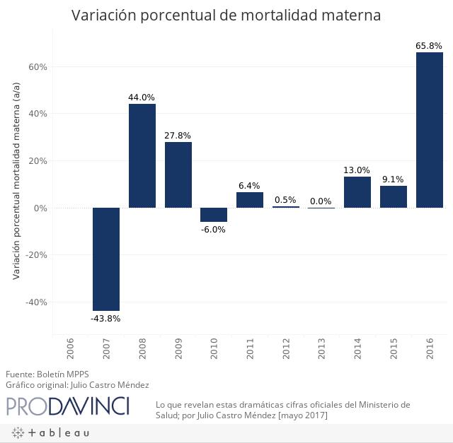 Variación porcentual de mortalidad materna