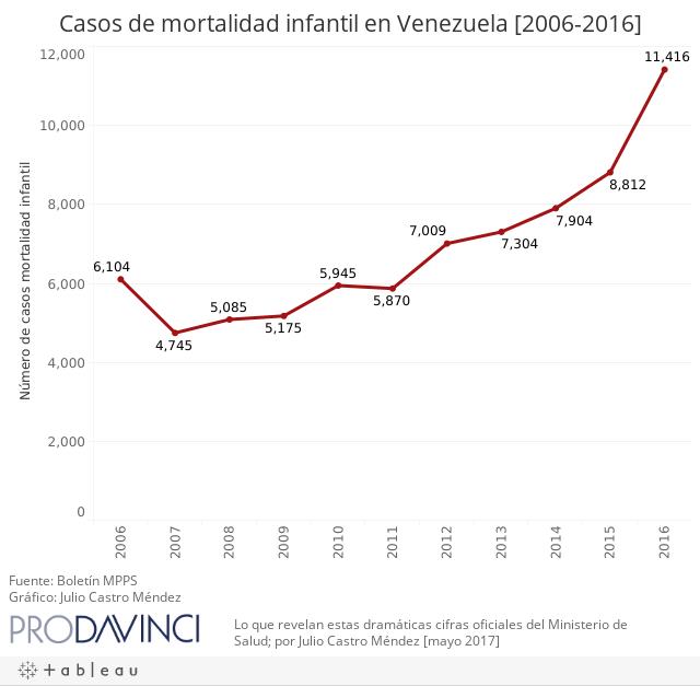 Casos de mortalidad infantil en Venezuela [2006-2016]