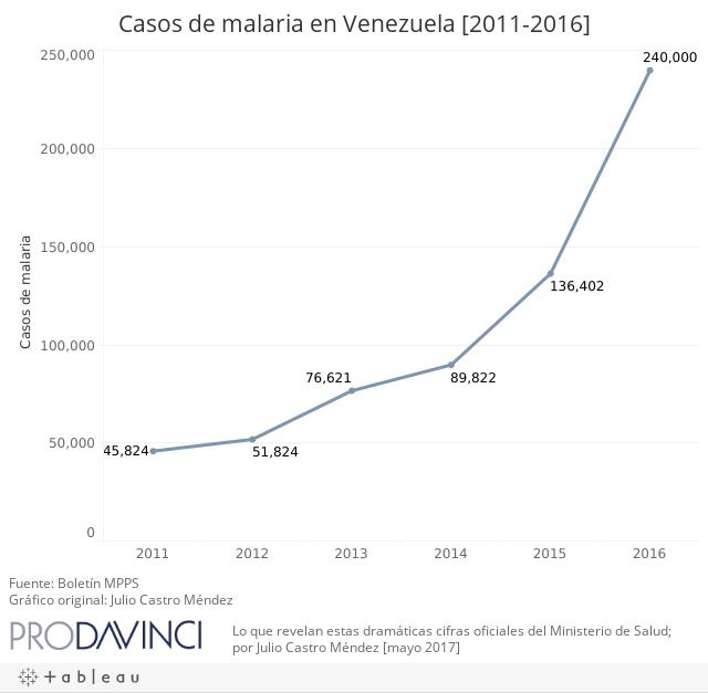 Casos de Malaria en Venezuela [2011-2016]