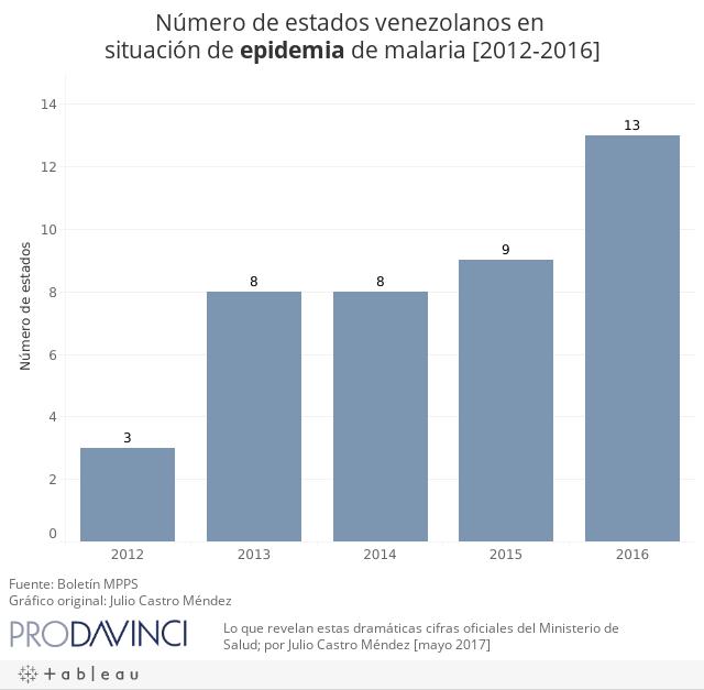 Número de estados venezolanos en situación de epidemia de Malaria [2012-2016]