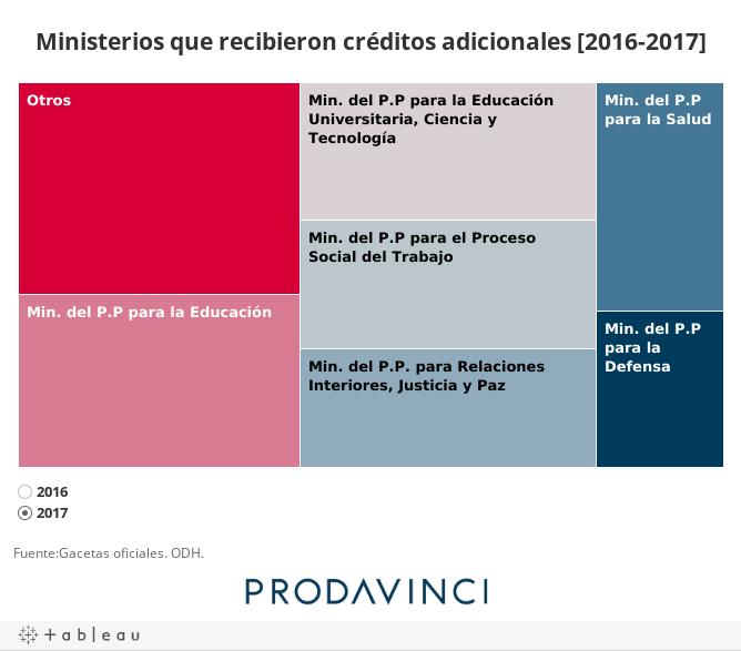 Ministerios que recibieron créditos adicionales [2016-2017]
