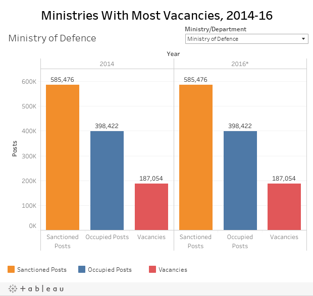 Ministries With Most Vacancies, 2014-16