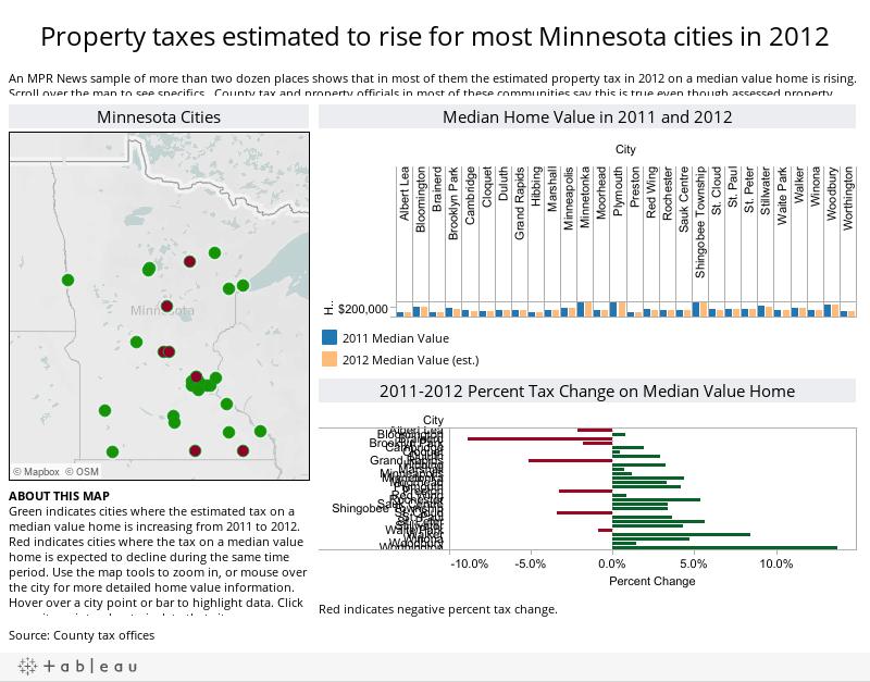 Change in value of Minnesota homes