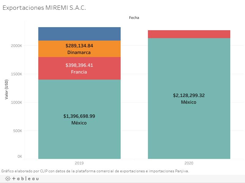 Exportaciones MIREMI S.A.C.