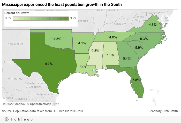 Mississippi experienced the least population growth in the South