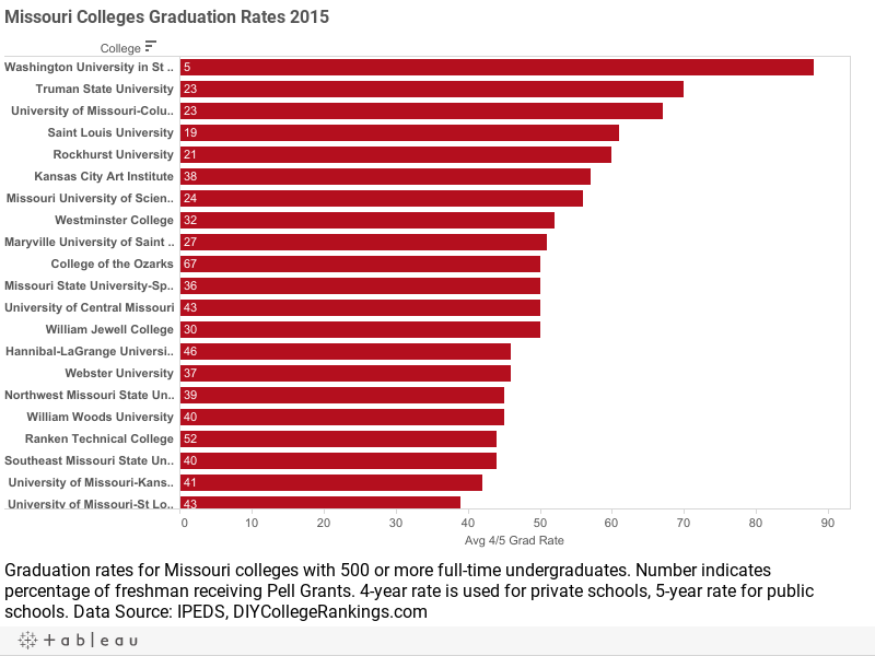 Missouri Colleges Graduation Rates 2015