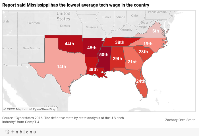 Report said Mississippi has the lowest average tech wage in the country