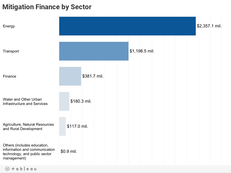 Mitigation Finance by Sector