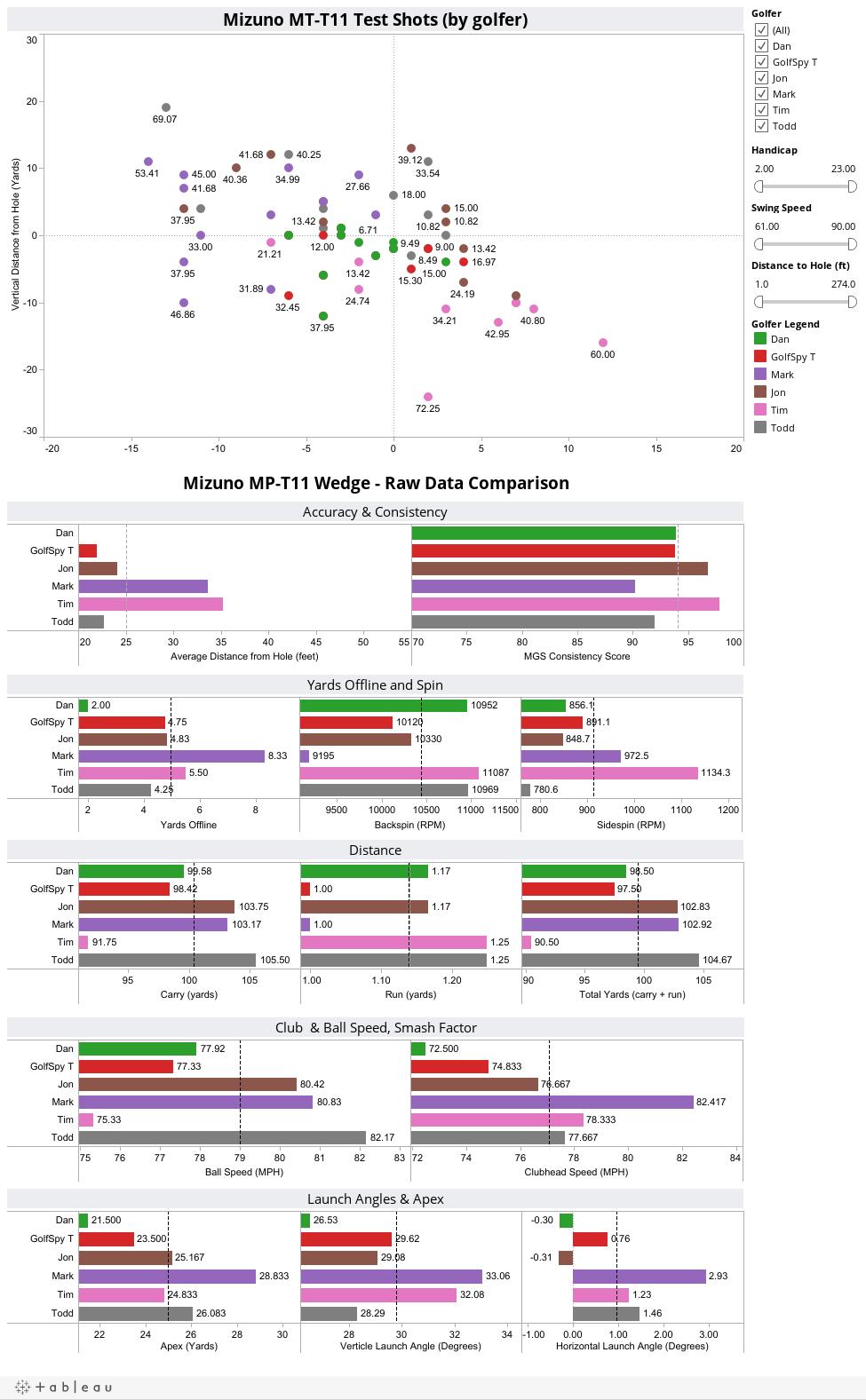 Mizuno MP-T11 Wedge - Raw Data Comparison