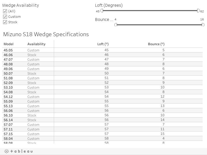 S18 Wedge Specs