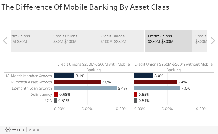 The Difference Of Mobile Banking By Asset Class