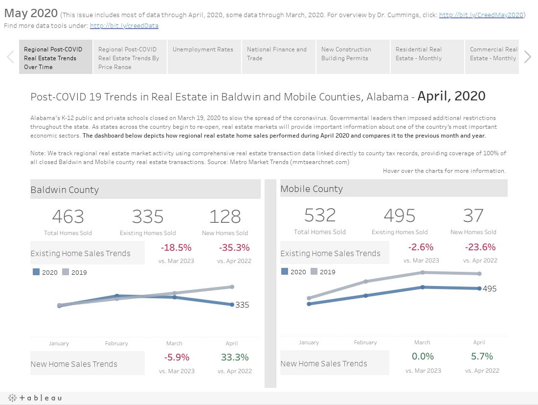 Mobile Bay Economic Snapshot - May 2020