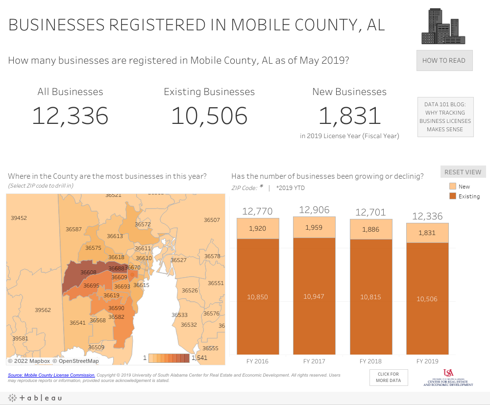 Graph for Mobile County Business Licenses