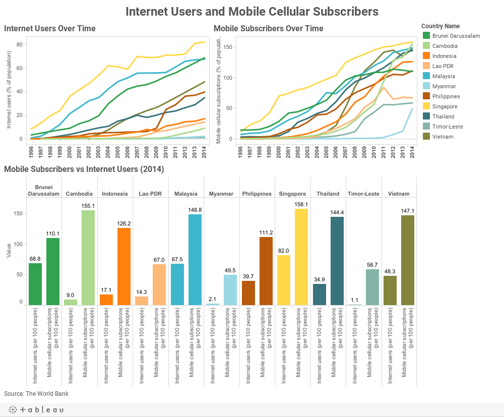 Internet Users and Mobile Cellular Subscribers