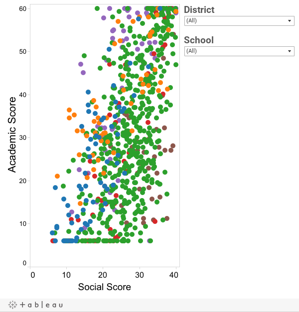 """Academic and Social Scores for All """"CORE"""" Schools"""