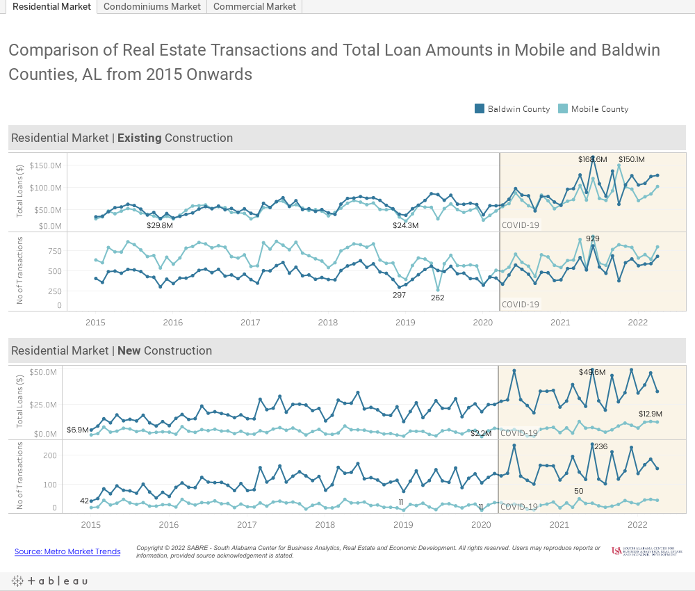 Mobile and Baldwin Counties - Sales vs. Loans