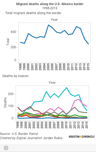 Mobile migrant death dashboard