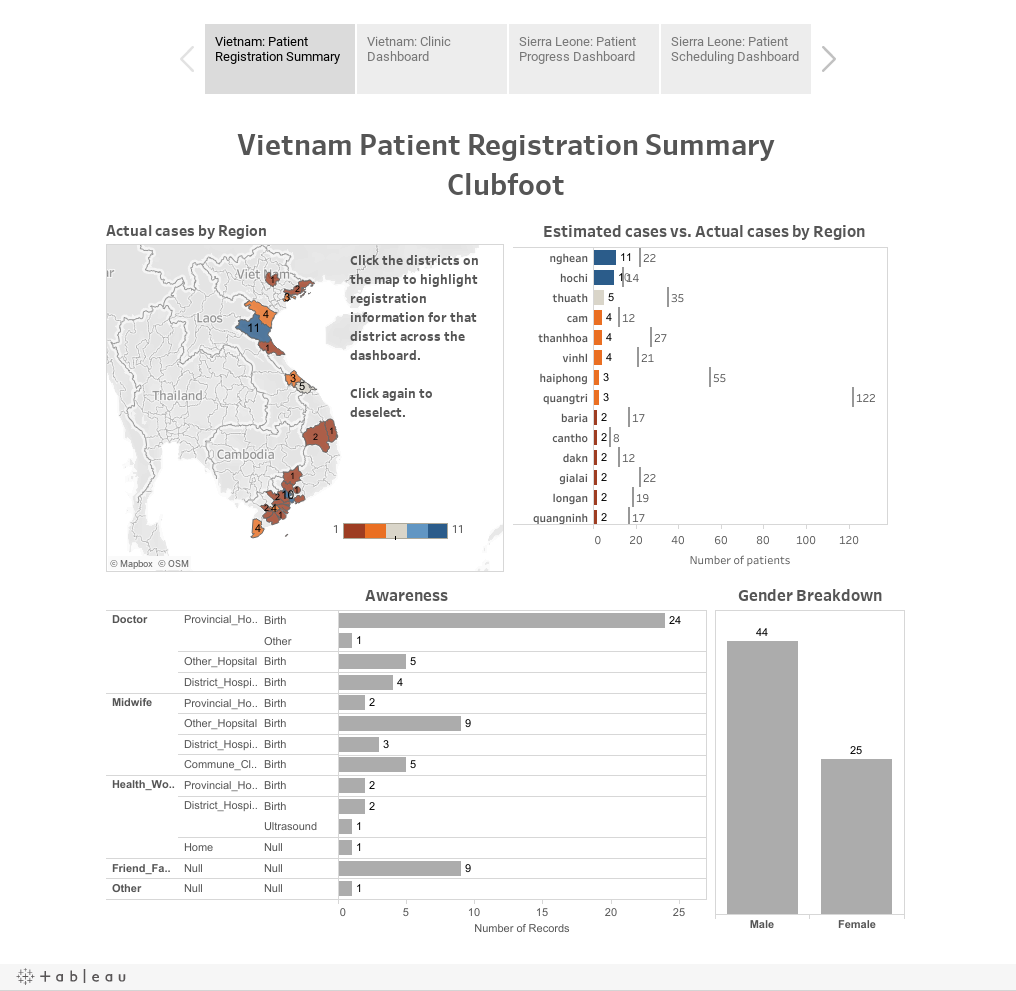 MOi Sample Dashboards