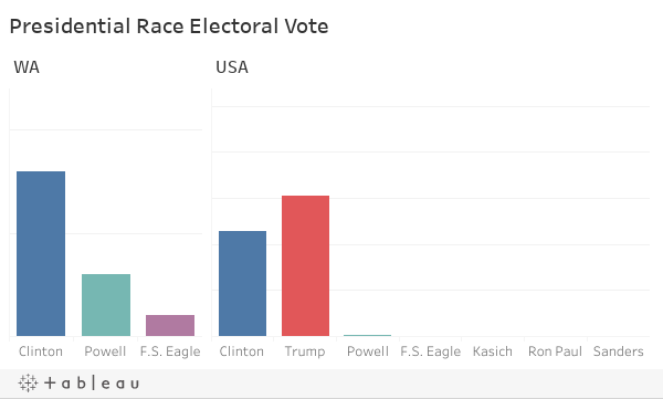 Presidential Race Electoral Vote