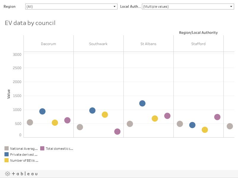 EV data sets by council