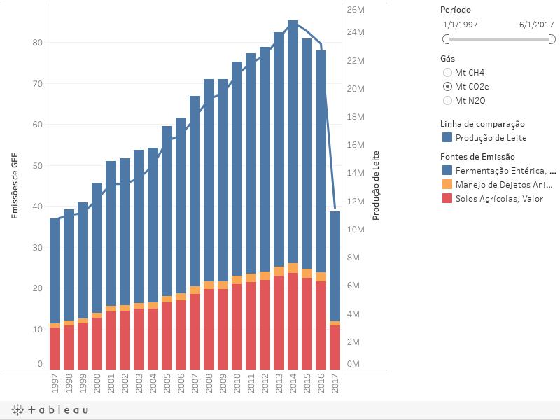LEITE - Emissões por Fonte