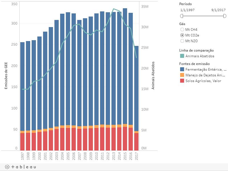CORTE -Emissões por fonte