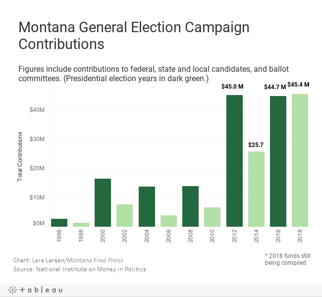 The forces behind Montana's sky-high 2018 voter turnout   406