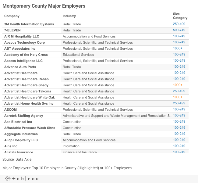 Montgomery Major Employers