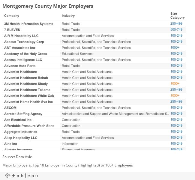 Montgomery Major Employers