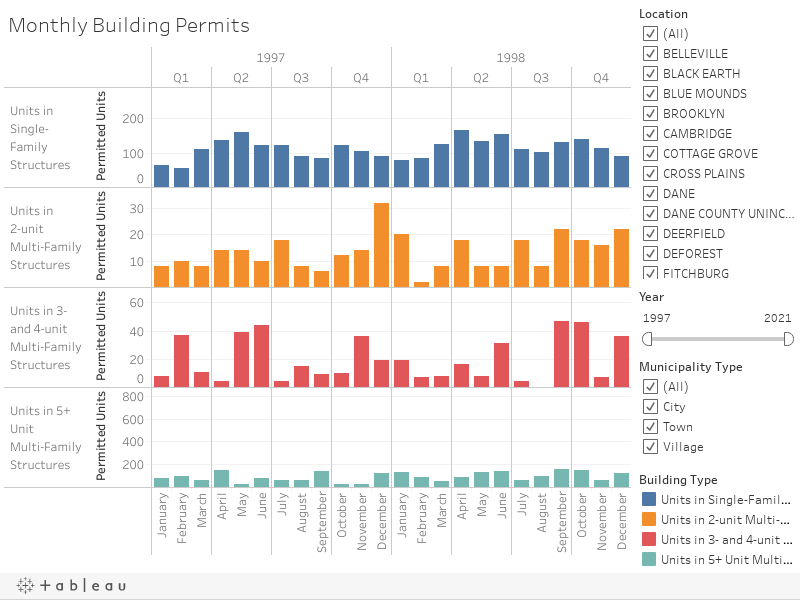 Monthly Building Permits