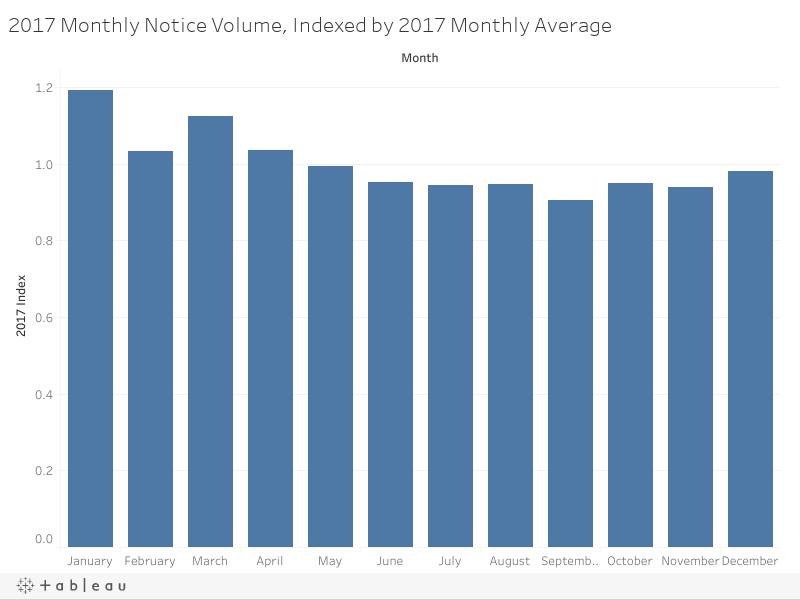2017 Monthly Notice Volume, Indexed by 2017 Monthly Average
