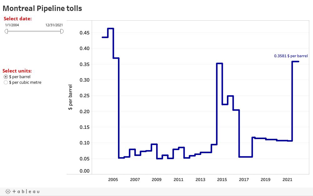 Montreal Pipeline tolls