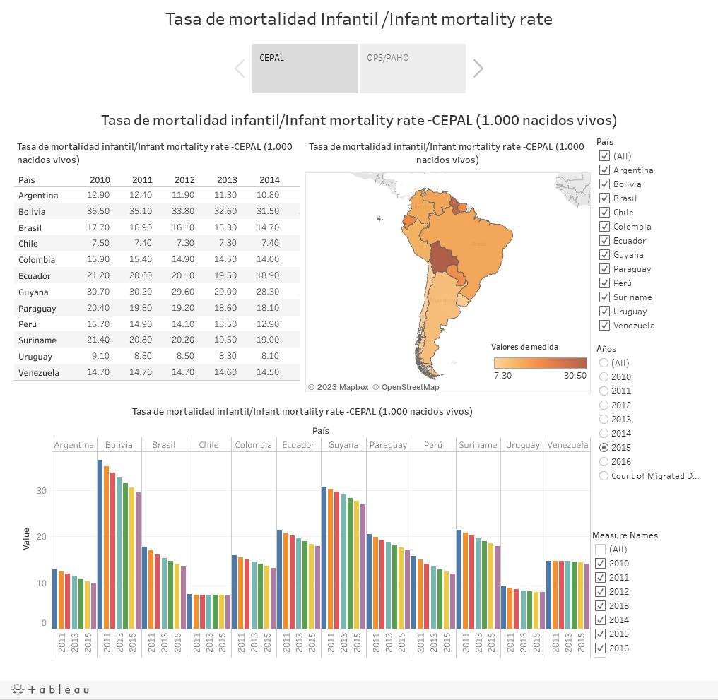 Tasa de mortalidad Infantil /Infant mortality rate