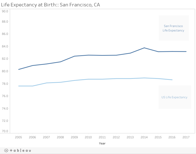 Life Expectancy at Birth:: San Francisco, CA